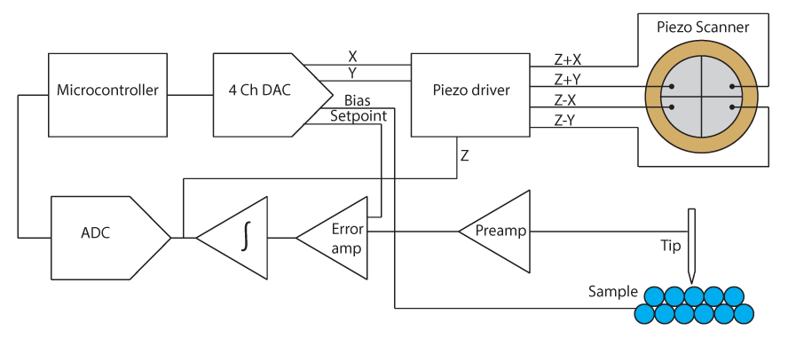 Demo Circuit For Piezo Sensor besides Thermocouple Sensor also Sketch Screenshot further Disc as well Block Diagram. on piezo vibration sensor circuit diagram