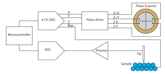 Block-diagram-2
